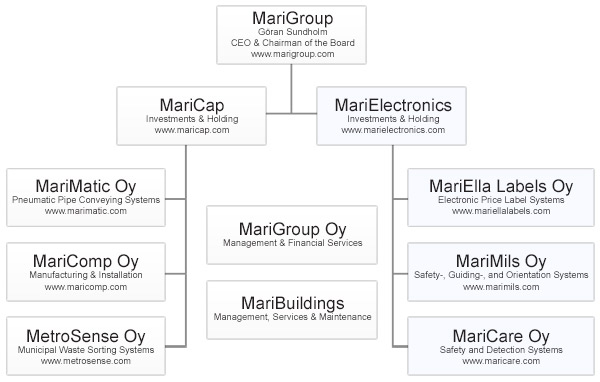 marigroup structure small
